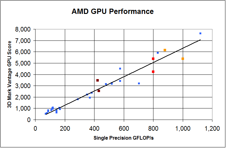 Memory Bandwidth and GPU Performance