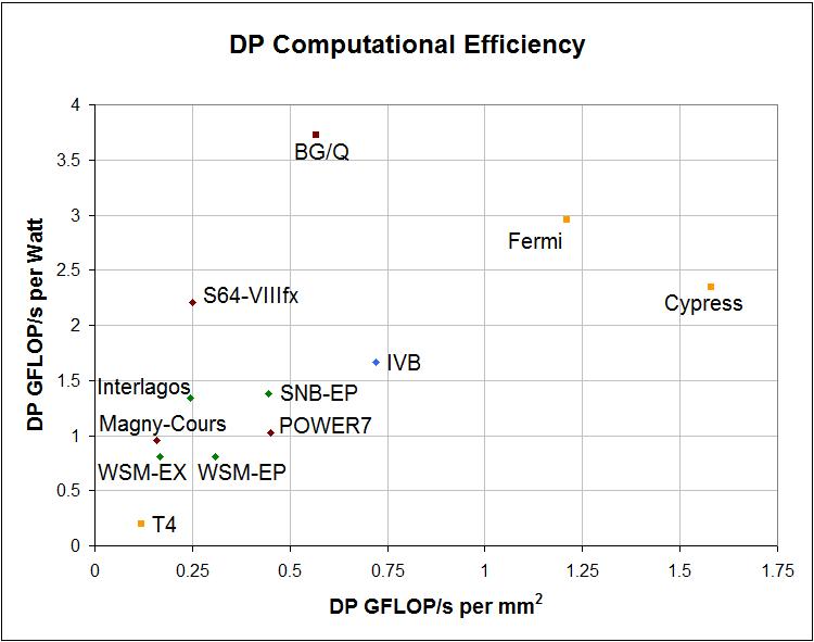 Compute Efficiency in 2012 Processors