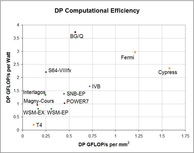 Compute Efficiency in 2012 Processors
