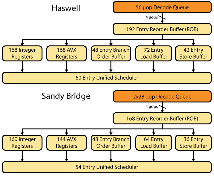 Intel's Haswell CPU Microarchitecture