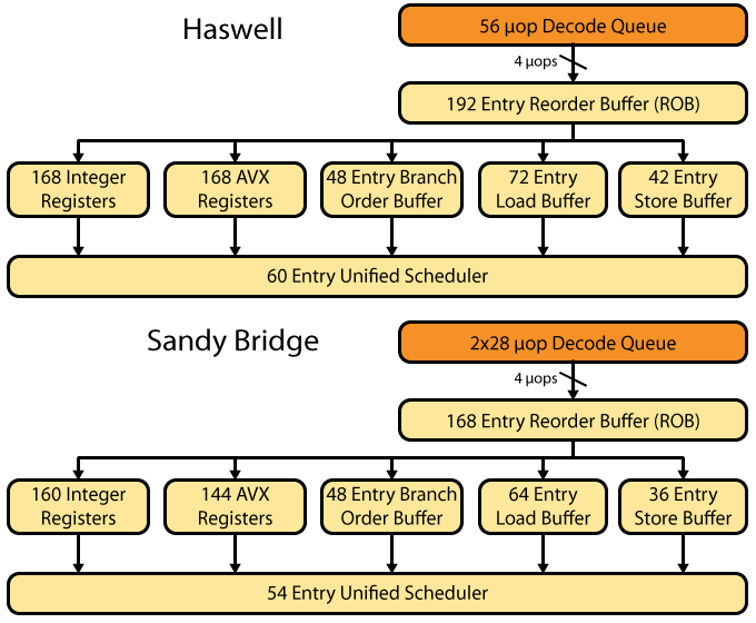 Haswell and Sandy Bridge Out-of-Order Scheduling