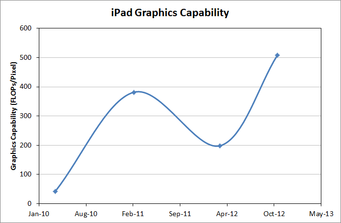 Evolution of iPad Graphics Capability