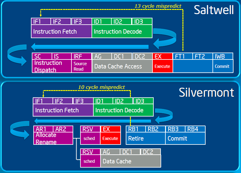 Silvermont and Saltwell basic pipeline