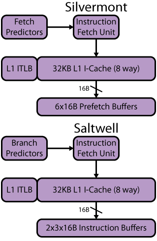 Silvermont and Saltwell Instruction Fetch
