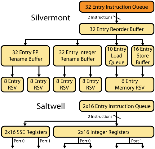 Silvermont and Saltwell Instruction Scheduling