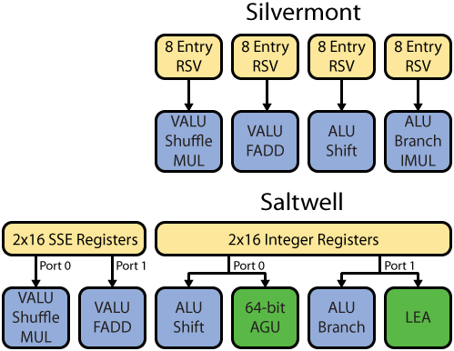 Silvermont and Saltwell Execution Units