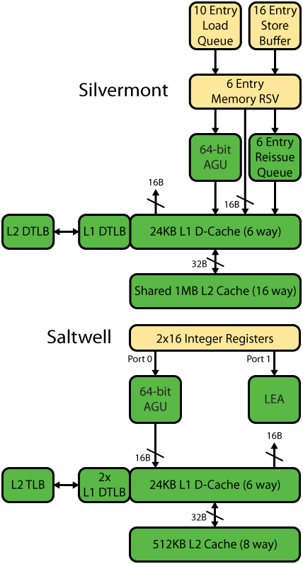 Silvermont and Saltwell Memory Hierarchy