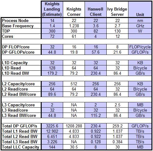 Estimated Knights Landing performance comparison