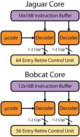 Figure 3. Jaguar and Bobcat instruction decode