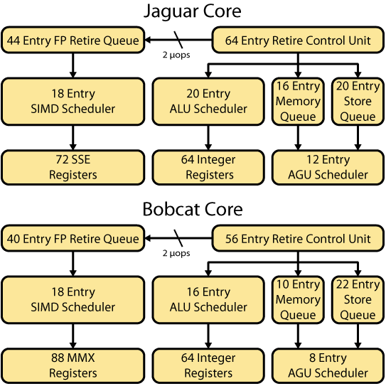 Figure 4. Jaguar and Bobcat scheduling