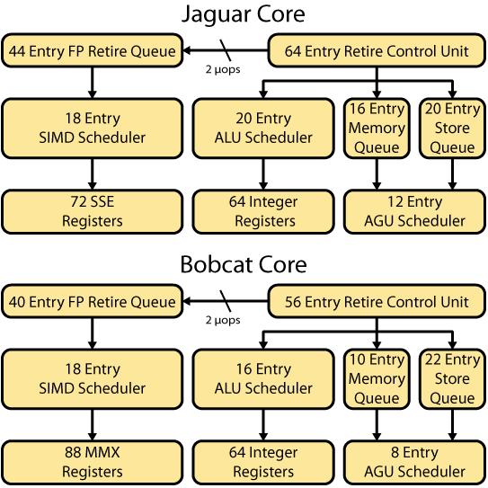 Figure 4. Jaguar and Bobcat scheduling