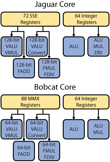 Figure 5. Jaguar and Bobcat execution units