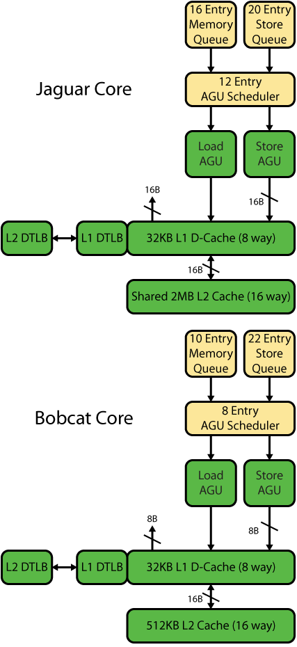 Figure 6. Jaguar and Bobcat memory hierarchy