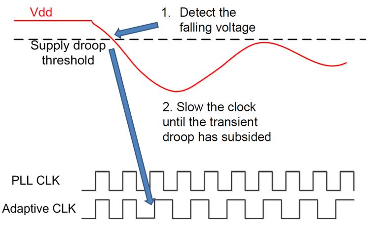 Steamroller Adaptive Clocking