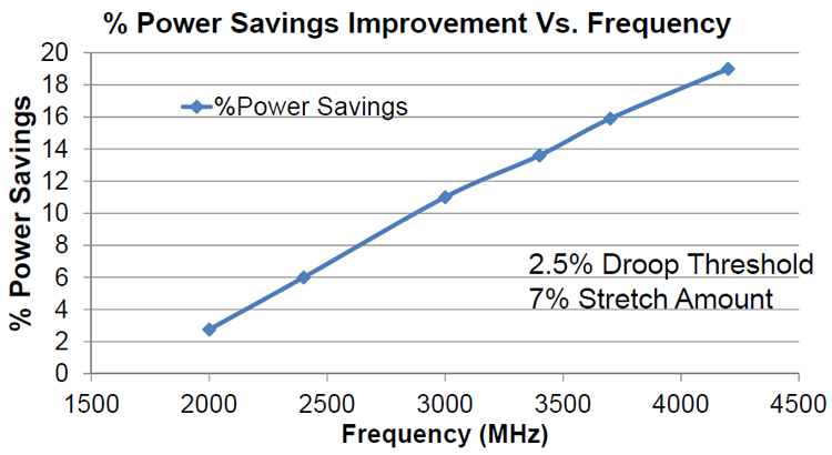 Power benefits from adaptive clocking