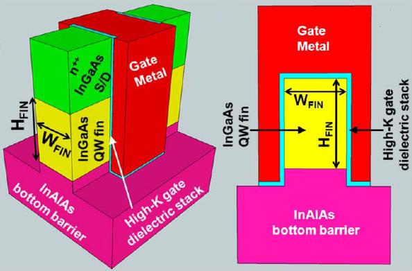 InGaAs Quantum Well FinFET