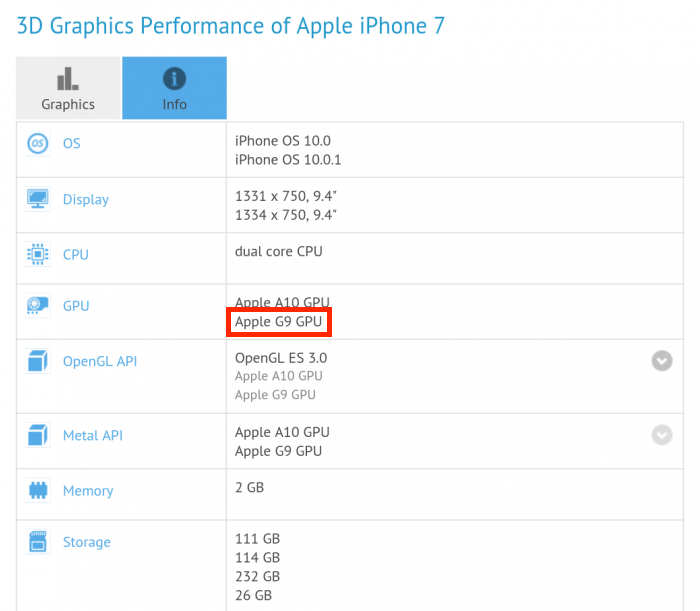 Apple G9 GFXBench Submission