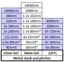 Intel 22FFL Metal Stack