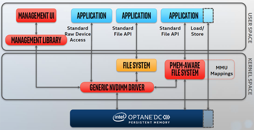 SNIA Programming Model for 3DXP
