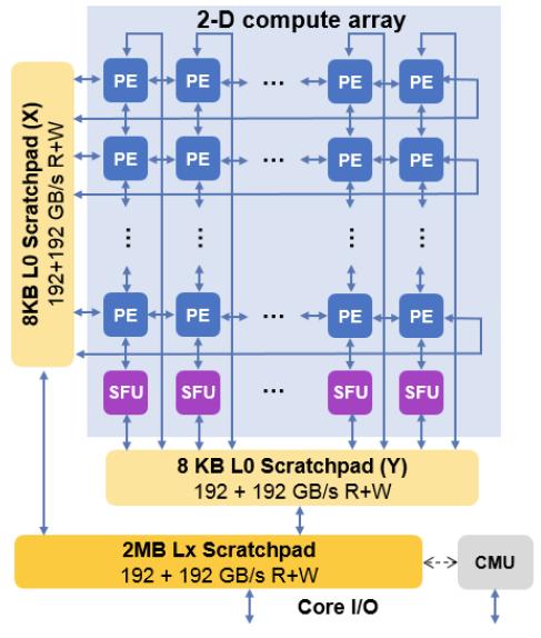 IBM Machine Learning Accelerator