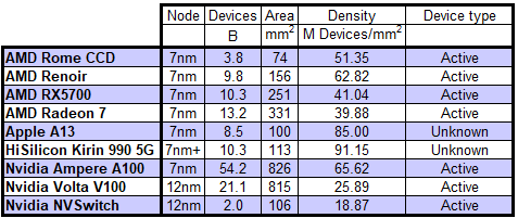 Transistor count and density for selected 7nm and 12nm chips