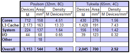 Transistor count and density for major regions for the Poulson and Tukwila generations of Itanium processors